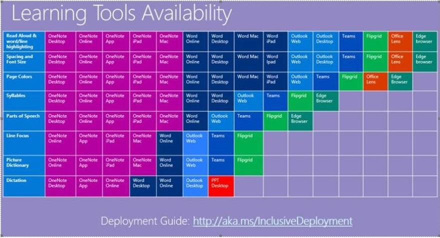 Image of a periodic table that allows you to see which Microsoft products are capable with what accessibility tools